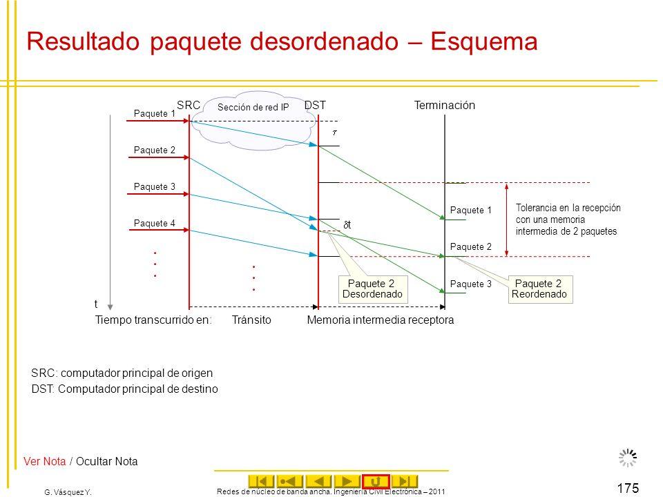 G. Vásquez Y. Resultado paquete desordenado – Esquema Redes de núcleo de banda ancha. Ingeniería Civil Electrónica – 2011 175 DSTTerminación Paquete 2