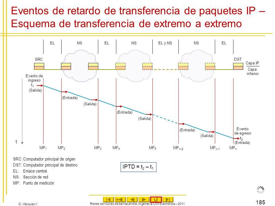 G. Vásquez Y. Redes de núcleo de banda ancha. Ingeniería Civil Electrónica – 2011 185 Eventos de retardo de transferencia de paquetes IP – Esquema de