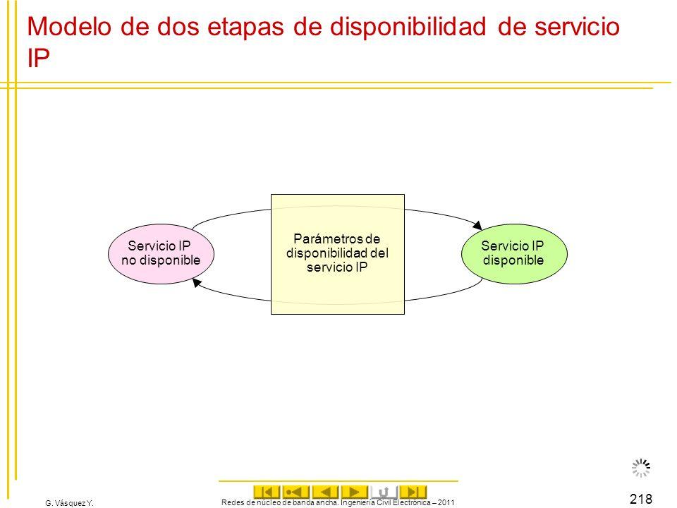 G. Vásquez Y. Redes de núcleo de banda ancha. Ingeniería Civil Electrónica – 2011 218 Modelo de dos etapas de disponibilidad de servicio IP Servicio I