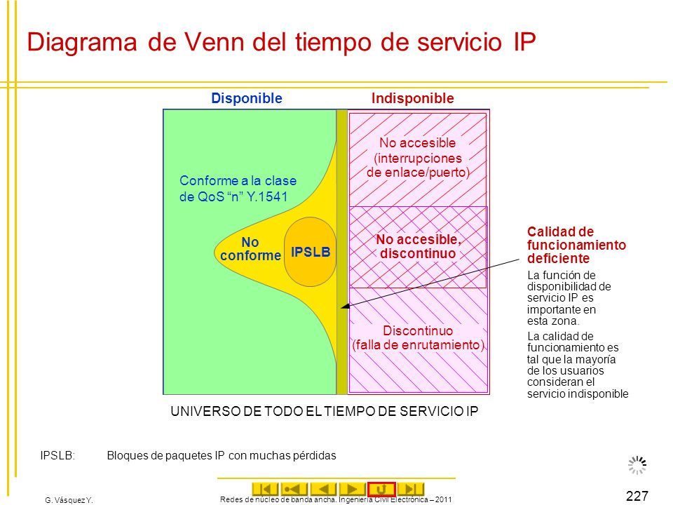 G. Vásquez Y. Diagrama de Venn del tiempo de servicio IP Redes de núcleo de banda ancha. Ingeniería Civil Electrónica – 2011 227 UNIVERSO DE TODO EL T
