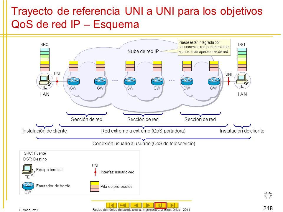 G. Vásquez Y. Redes de núcleo de banda ancha. Ingeniería Civil Electrónica – 2011 248 Trayecto de referencia UNI a UNI para los objetivos QoS de red I
