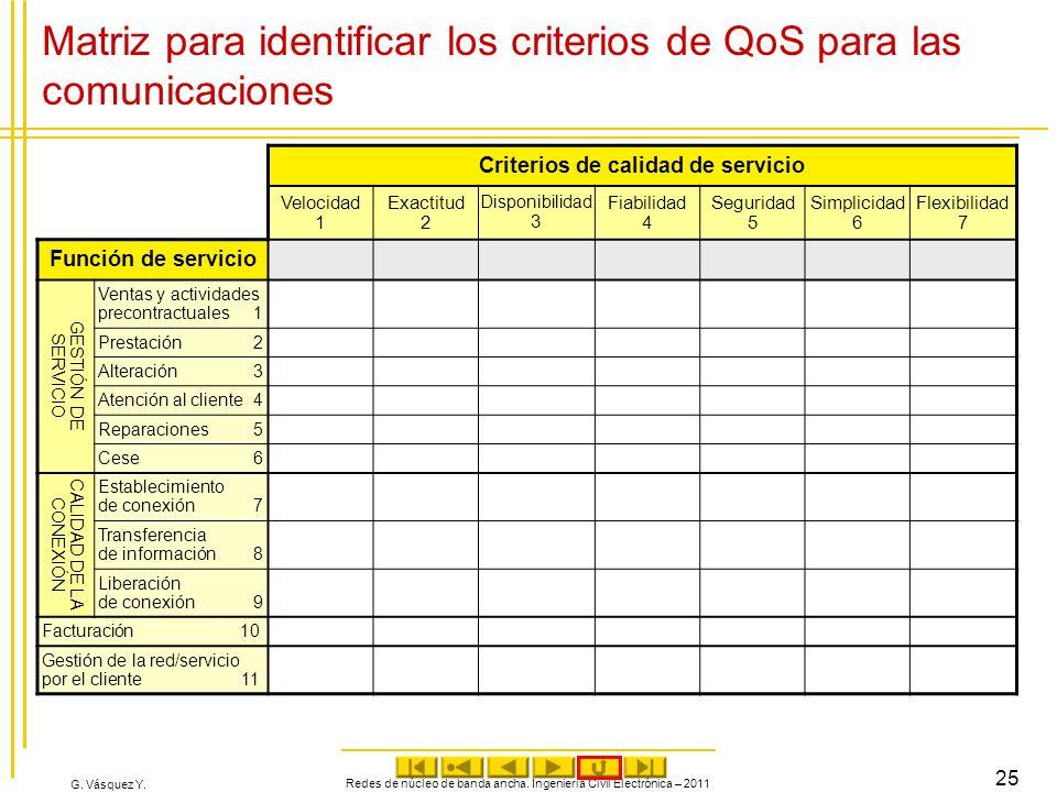 G. Vásquez Y. Redes de núcleo de banda ancha. Ingeniería Civil Electrónica – 2011 25 Matriz para identificar los criterios de QoS para las comunicacio