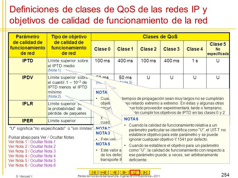 G. Vásquez Y. Definiciones de clases de QoS de las redes IP y objetivos de calidad de funcionamiento de la red Parámetro de calidad de funcionamiento