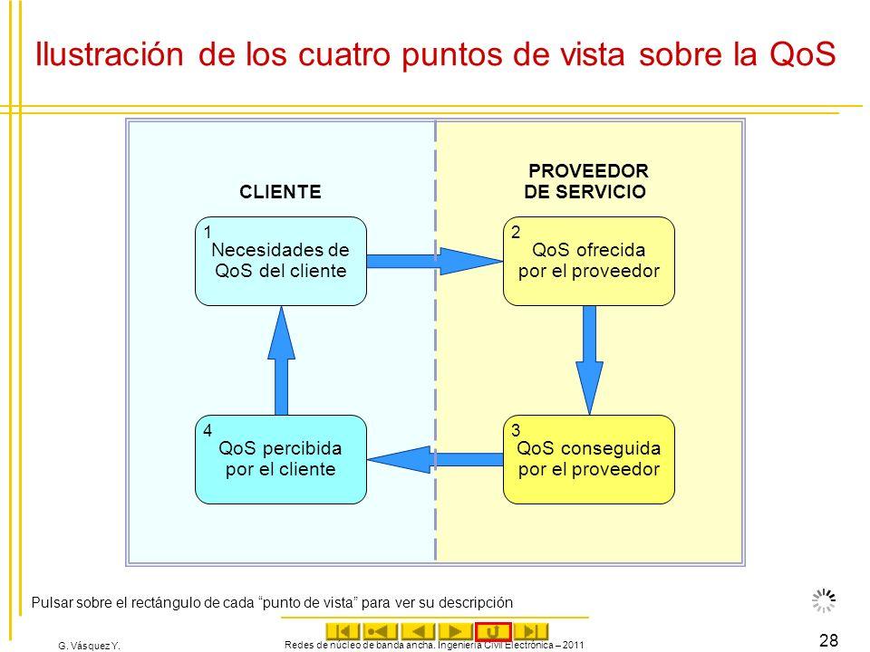G. Vásquez Y. Ilustración de los cuatro puntos de vista sobre la QoS Redes de núcleo de banda ancha. Ingeniería Civil Electrónica – 2011 28 CLIENTE PR
