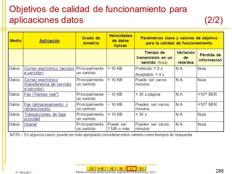 G. Vásquez Y. Objetivos de calidad de funcionamiento para aplicaciones datos (2/2) MedioAplicación Grado de simetría Velocidades de datos típicas Pará