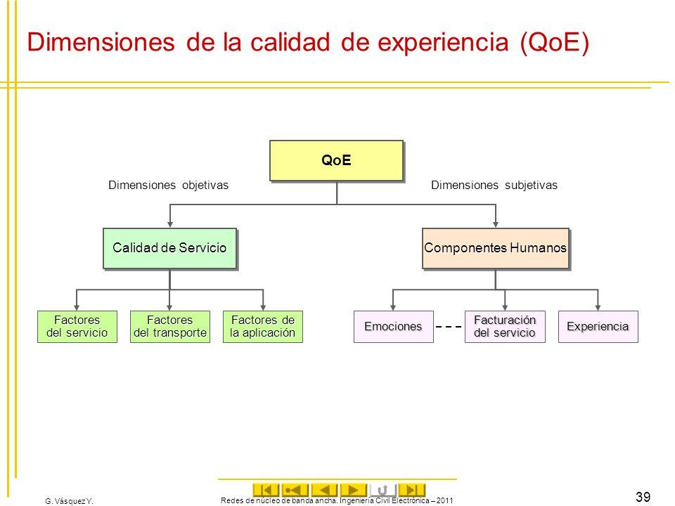 G. Vásquez Y. Redes de núcleo de banda ancha. Ingeniería Civil Electrónica – 2011 39 Dimensiones de la calidad de experiencia (QoE) QoE Calidad de Ser