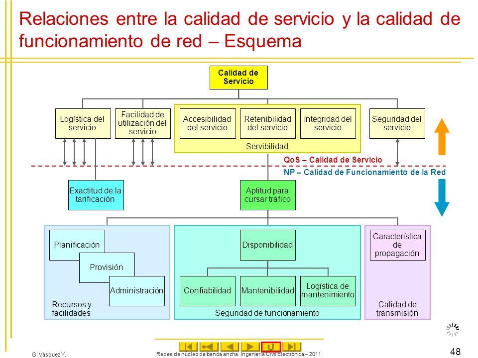 G. Vásquez Y. Redes de núcleo de banda ancha. Ingeniería Civil Electrónica – 2011 48 Seguridad de funcionamiento Calidad de Servicio Logística del ser