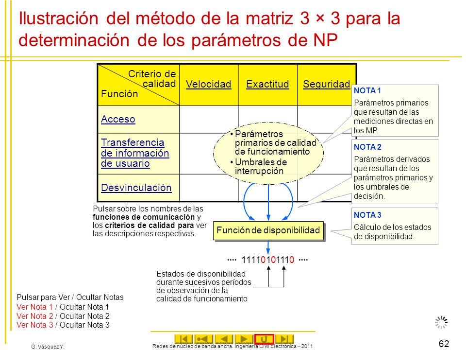 G. Vásquez Y. Redes de núcleo de banda ancha. Ingeniería Civil Electrónica – 2011 62 Ilustración del método de la matriz 3 × 3 para la determinación d
