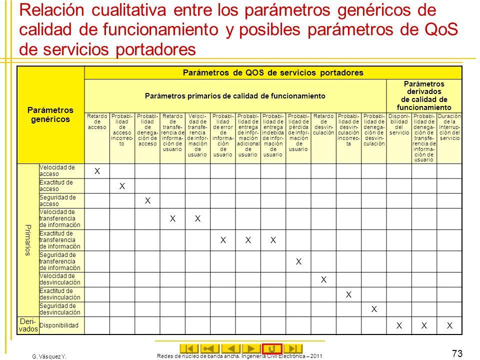 G. Vásquez Y. Relación cualitativa entre los parámetros genéricos de calidad de funcionamiento y posibles parámetros de QoS de servicios portadores Pa
