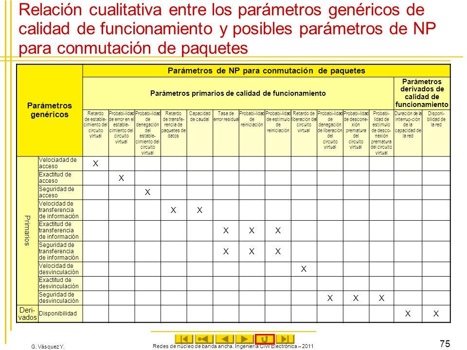 G. Vásquez Y. Redes de núcleo de banda ancha. Ingeniería Civil Electrónica – 2011 75 Relación cualitativa entre los parámetros genéricos de calidad de