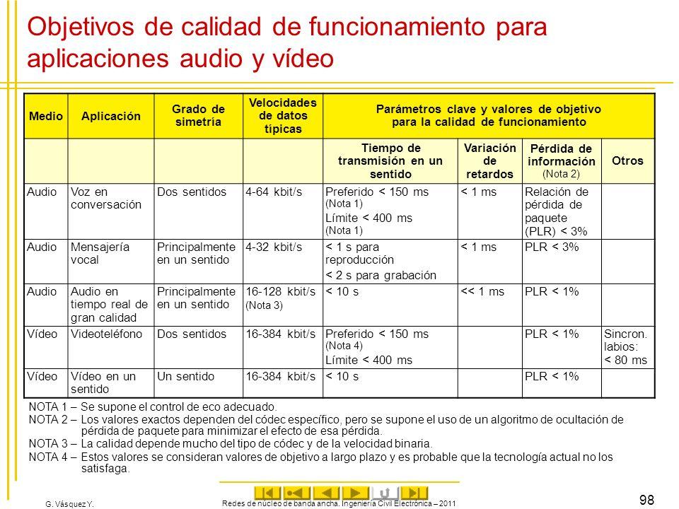 G. Vásquez Y. Objetivos de calidad de funcionamiento para aplicaciones audio y vídeo MedioAplicación Grado de simetría Velocidades de datos típicas Pa