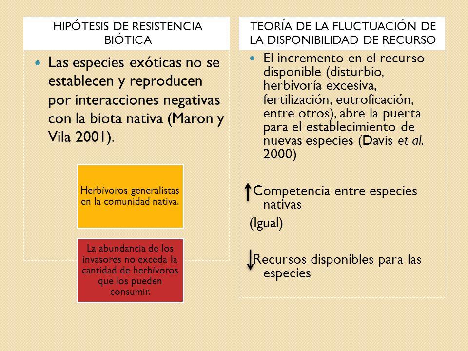 HIPÓTESIS DE RESISTENCIA BIÓTICA TEORÍA DE LA FLUCTUACIÓN DE LA DISPONIBILIDAD DE RECURSO Las especies exóticas no se establecen y reproducen por inte