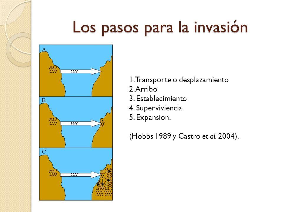 Los pasos para la invasi ó n 1. Transporte o desplazamiento 2. Arribo 3. Establecimiento 4. Superviviencia 5. Expansion. (Hobbs 1989 y Castro et al. 2