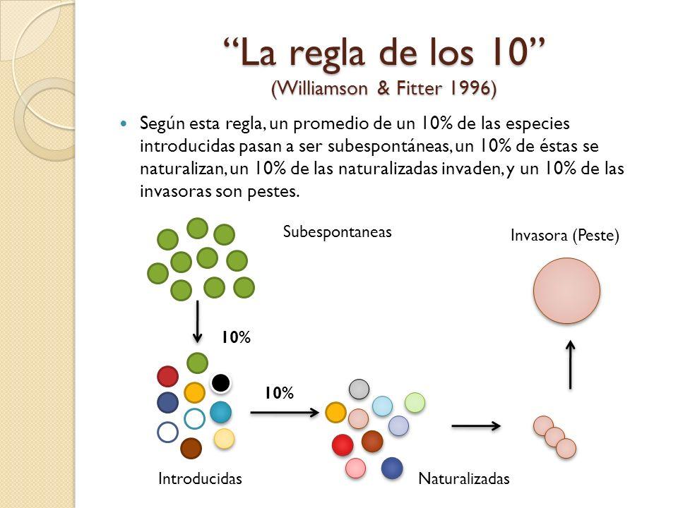 La regla de los 10 (Williamson & Fitter 1996) Según esta regla, un promedio de un 10% de las especies introducidas pasan a ser subespontáneas, un 10%