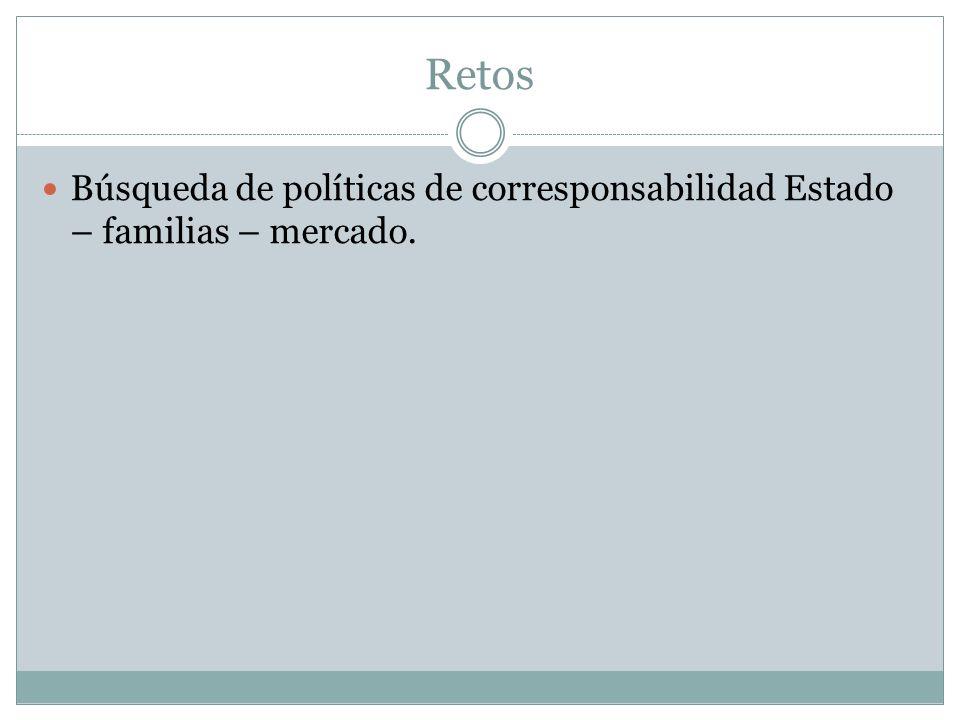 Retos Búsqueda de políticas de corresponsabilidad Estado – familias – mercado.