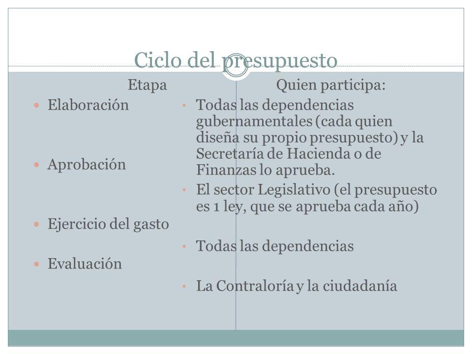 Ciclo del presupuesto Etapa Elaboración Aprobación Ejercicio del gasto Evaluación Quien participa: Todas las dependencias gubernamentales (cada quien diseña su propio presupuesto) y la Secretaría de Hacienda o de Finanzas lo aprueba.