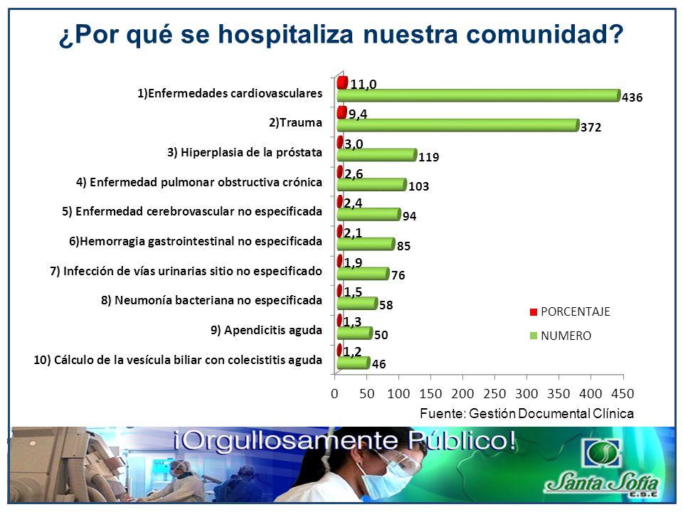 ¿Por qué se hospitaliza nuestra comunidad? Fuente: Gestión Documental Clínica