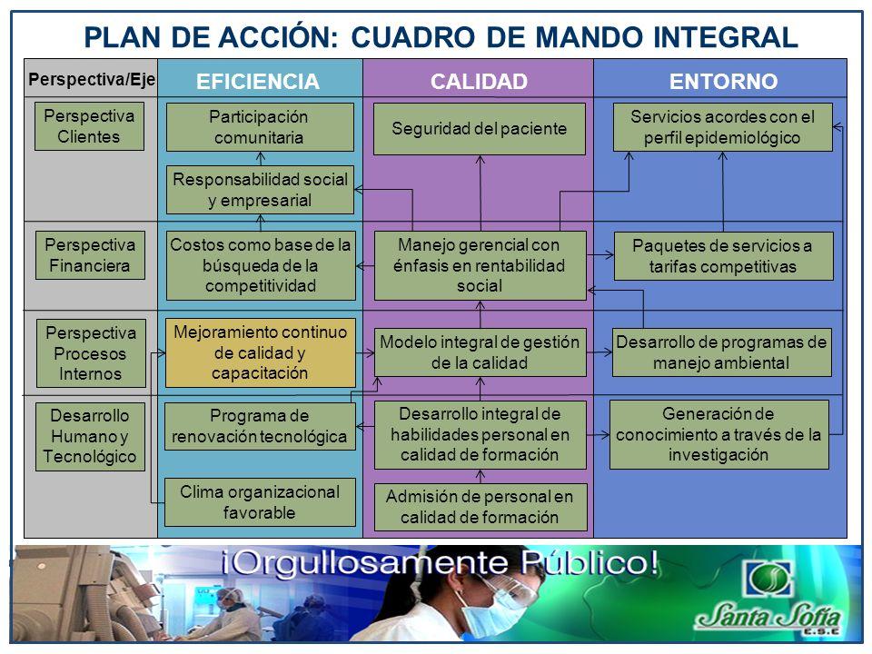 Participación comunitaria Responsabilidad social y empresarial Seguridad del paciente Servicios acordes con el perfil epidemiológico Costos como base