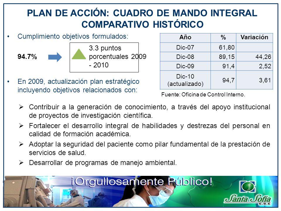 Cumplimiento objetivos formulados: 94.7% En 2009, actualización plan estratégico incluyendo objetivos relacionados con: Año%Variación Dic-0761,80 Dic-