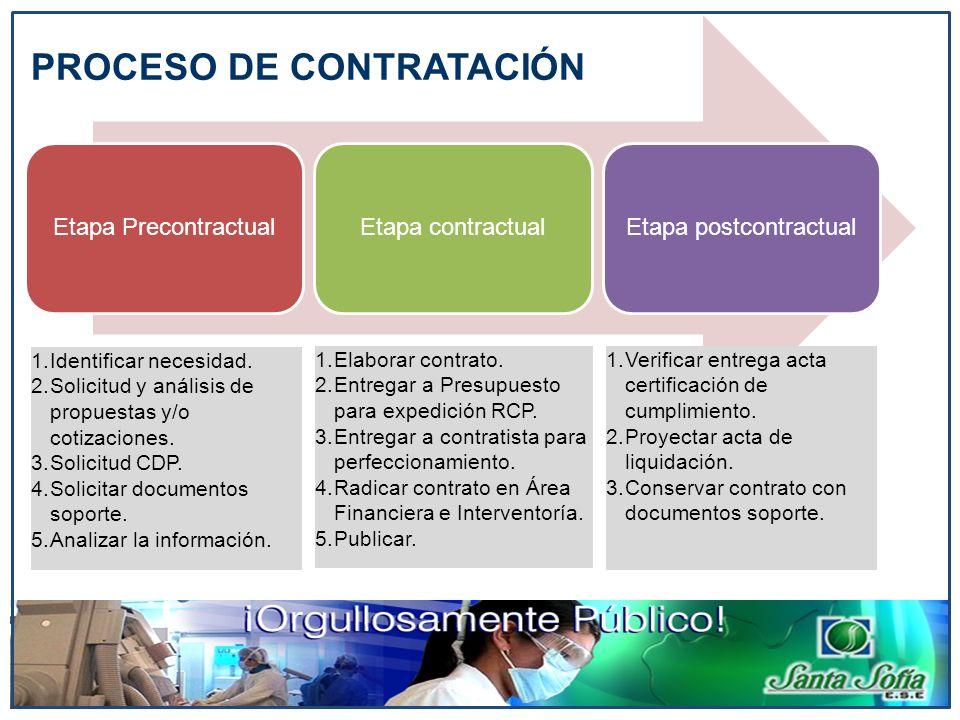 Etapa PrecontractualEtapa contractualEtapa postcontractual 1.Identificar necesidad. 2.Solicitud y análisis de propuestas y/o cotizaciones. 3.Solicitud