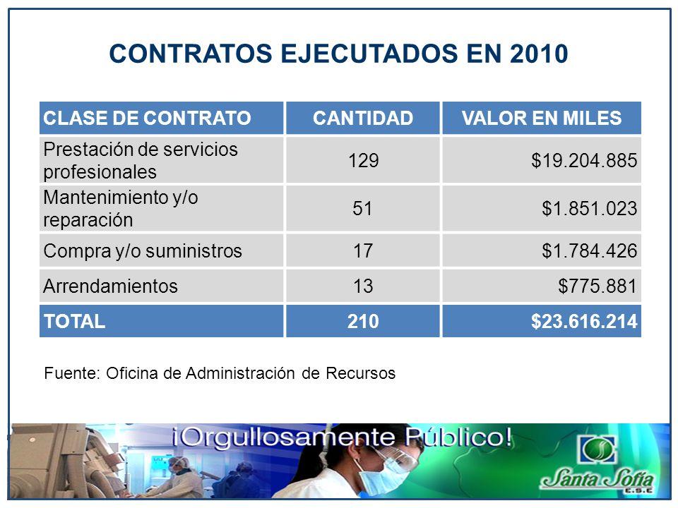 CLASE DE CONTRATOCANTIDADVALOR EN MILES Prestación de servicios profesionales 129$19.204.885 Mantenimiento y/o reparación 51$1.851.023 Compra y/o sumi