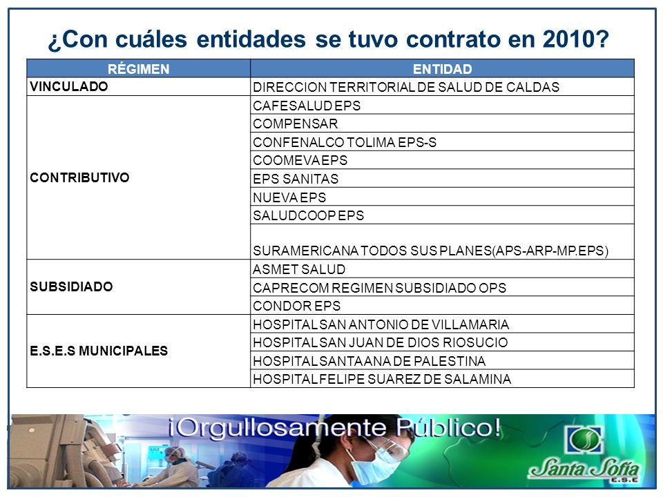 RÉGIMENENTIDAD VINCULADO DIRECCION TERRITORIAL DE SALUD DE CALDAS CONTRIBUTIVO CAFESALUD EPS COMPENSAR CONFENALCO TOLIMA EPS-S COOMEVA EPS EPS SANITAS