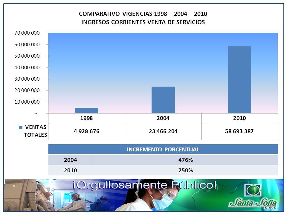 INCREMENTO PORCENTUAL 2004476% 2010250%