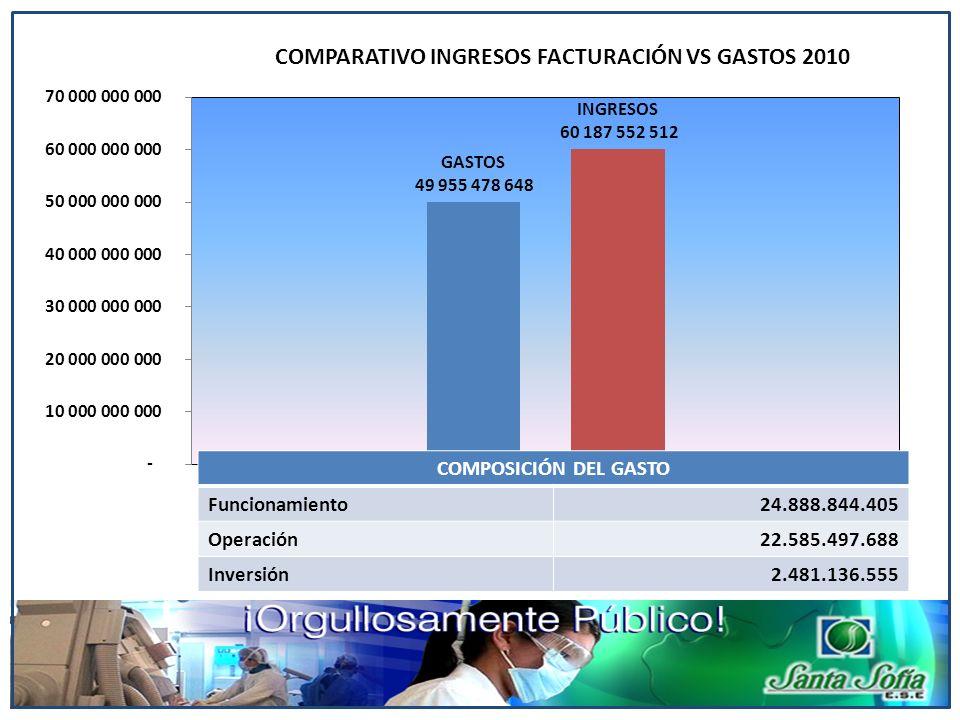 COMPOSICIÓN DEL GASTO Funcionamiento24.888.844.405 Operación22.585.497.688 Inversión2.481.136.555