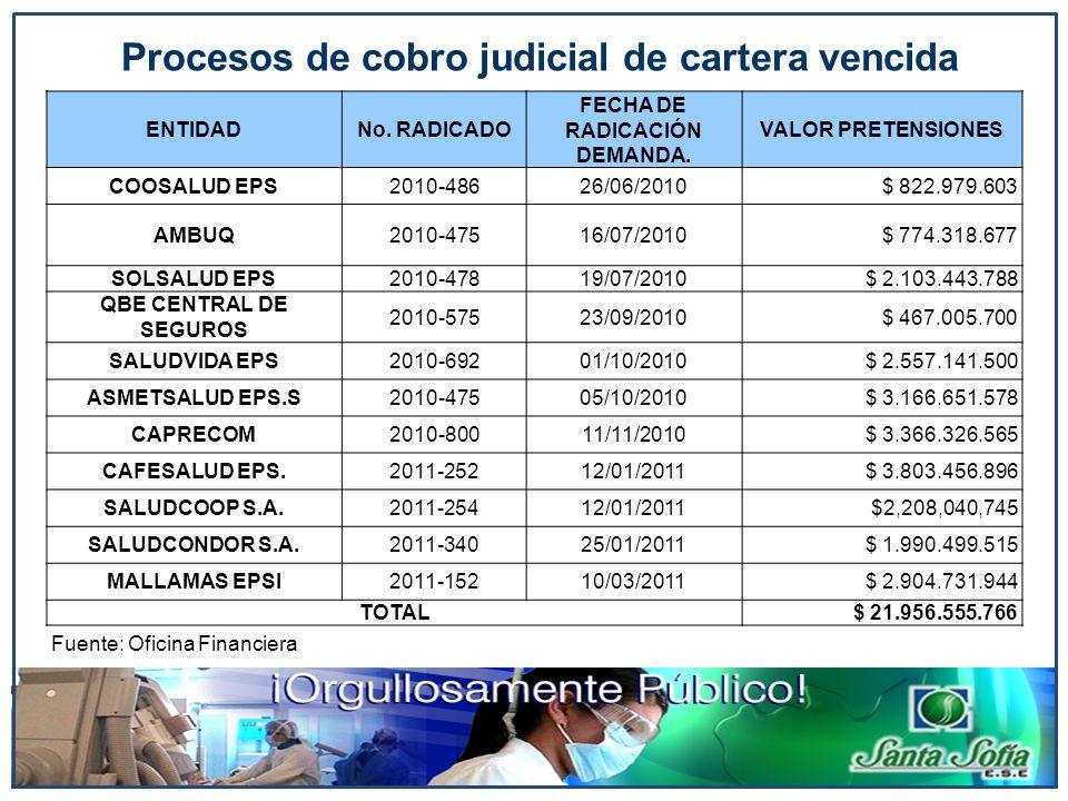Procesos de cobro judicial de cartera vencida ENTIDADNo. RADICADO FECHA DE RADICACIÓN DEMANDA. VALOR PRETENSIONES COOSALUD EPS2010-48626/06/2010$ 822.