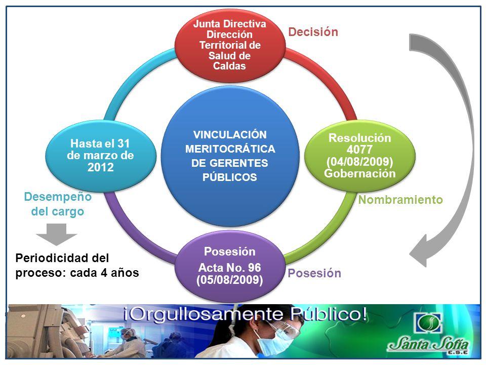 VINCULACIÓN MERITOCRÁTICA DE GERENTES PÚBLICOS Junta Directiva Dirección Territorial de Salud de Caldas Resolución 4077 (04/08/2009) Gobernación Poses