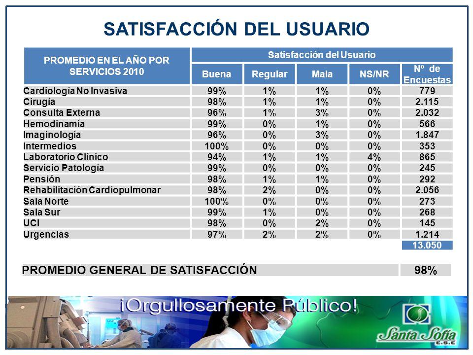 PROMEDIO EN EL AÑO POR SERVICIOS 2010 Satisfacción del Usuario BuenaRegularMalaNS/NR Nº de Encuestas Cardiología No Invasiva99%1% 0%779 Cirugía98%1% 0
