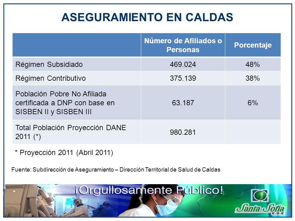 ASEGURAMIENTO EN CALDAS * Proyección 2011 (Abril 2011) Número de Afiliados o Personas Porcentaje Régimen Subsidiado469.02448% Régimen Contributivo375.