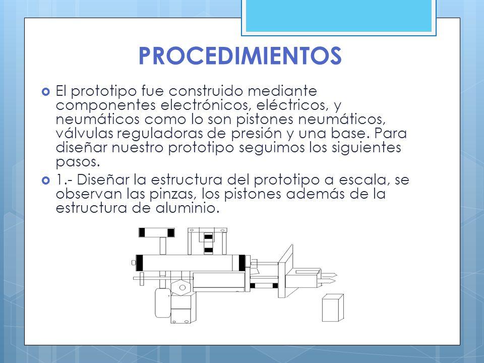 PROCEDIMIENTOS El prototipo fue construido mediante componentes electrónicos, eléctricos, y neumáticos como lo son pistones neumáticos, válvulas regul