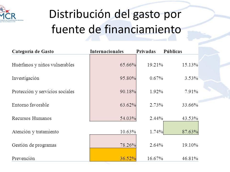 Distribución del gasto por fuente de financiamiento Categoría de GastoInternacionalesPrivadasPúblicas Huérfanos y niños vulnerables65.66%19.21%15.13%