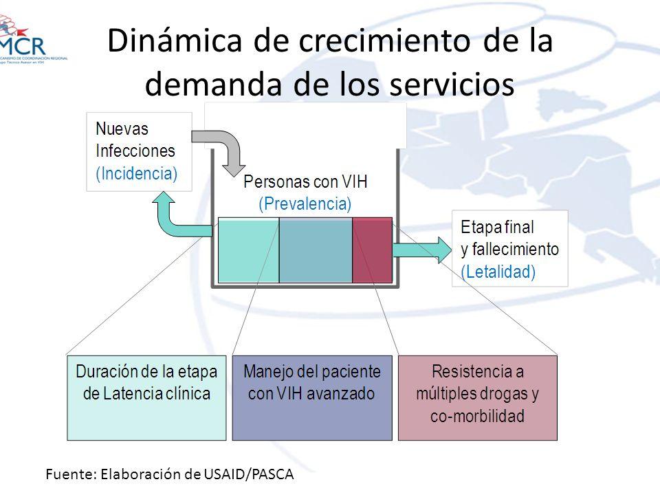 Dinámica de crecimiento de la demanda de los servicios Fuente: Elaboración de USAID/PASCA
