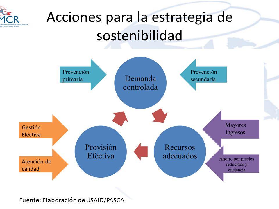 Acciones para la estrategia de sostenibilidad Fuente: Elaboración de USAID/PASCA