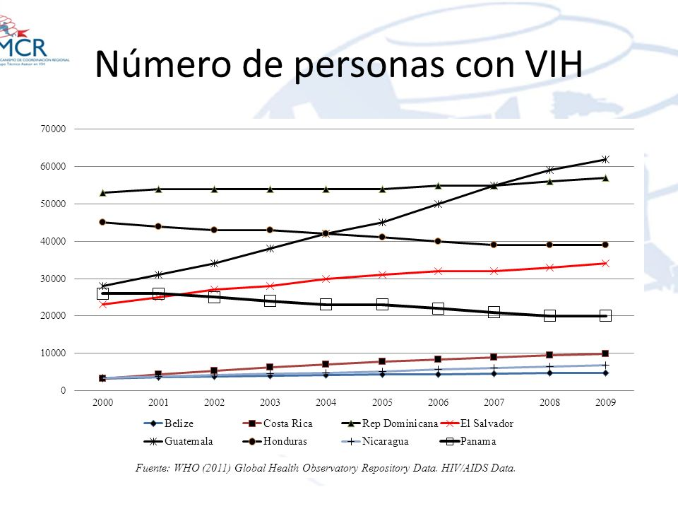 Número de personas con VIH Fuente: WHO (2011) Global Health Observatory Repository Data. HIV/AIDS Data.