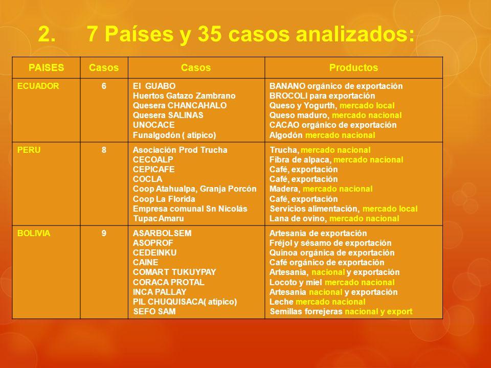 2. 7 Países y 35 casos analizados: PAISESCasos Productos ECUADOR6El GUABO Huertos Gatazo Zambrano Quesera CHANCAHALO Quesera SALINAS UNOCACE Funalgodó
