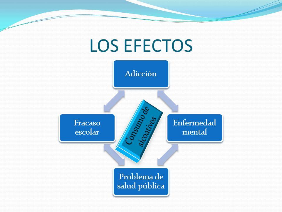 LOS EFECTOS Adicción Enfermedad mental Problema de salud pública Fracaso escolar