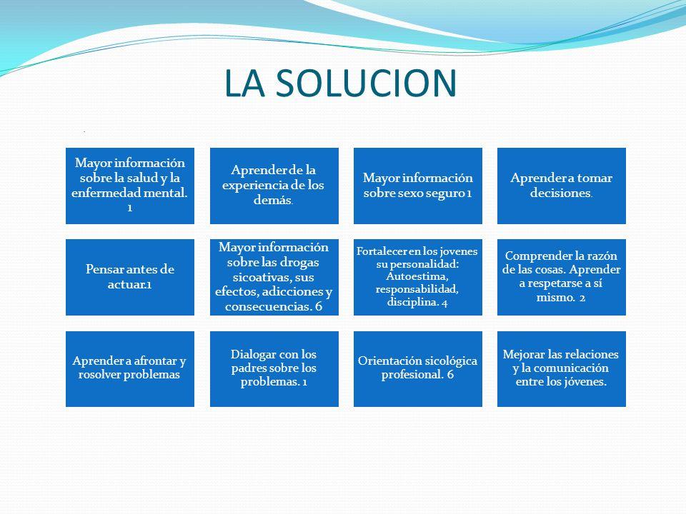 LA SOLUCION. Mayor información sobre la salud y la enfermedad mental.