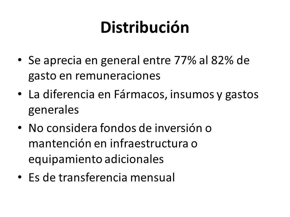 Distribución Se aprecia en general entre 77% al 82% de gasto en remuneraciones La diferencia en Fármacos, insumos y gastos generales No considera fond