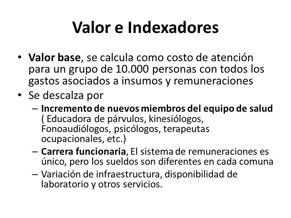 Valor e Indexadores Valor base, se calcula como costo de atención para un grupo de 10.000 personas con todos los gastos asociados a insumos y remunera