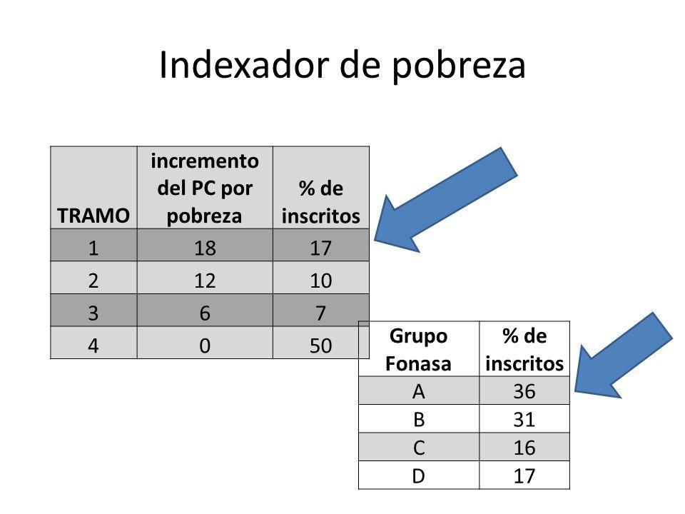 Indexador de pobreza TRAMO incremento del PC por pobreza % de inscritos 11817 21210 367 4050 Grupo Fonasa % de inscritos A36 B31 C16 D17