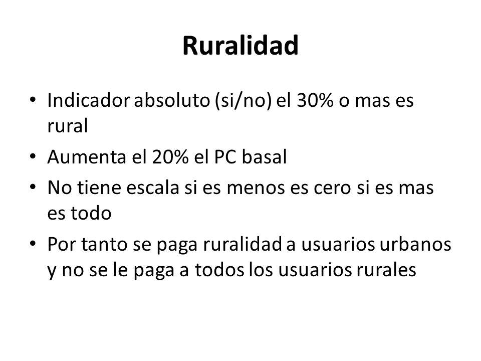 Ruralidad Indicador absoluto (si/no) el 30% o mas es rural Aumenta el 20% el PC basal No tiene escala si es menos es cero si es mas es todo Por tanto