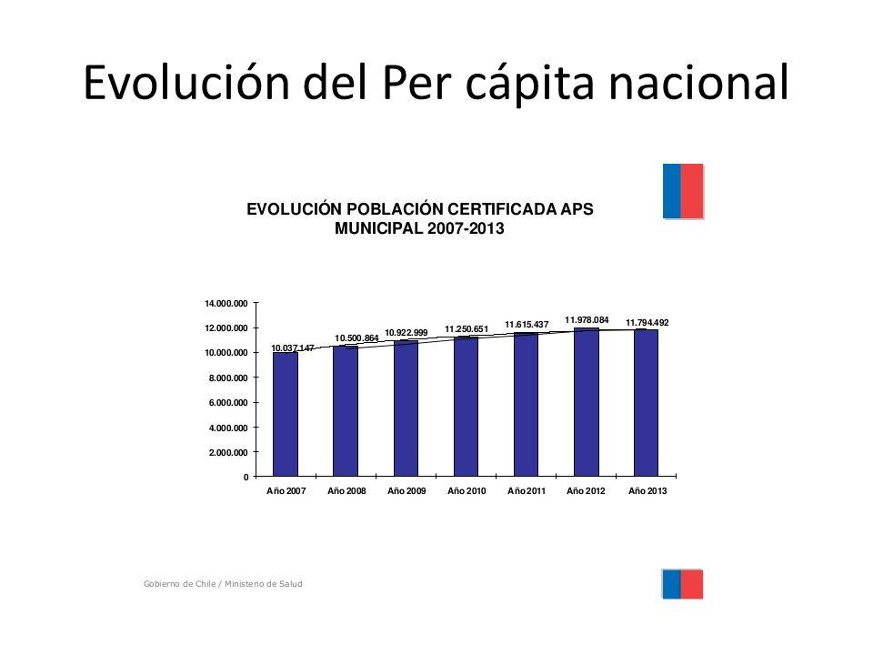 Evolución del Per cápita nacional