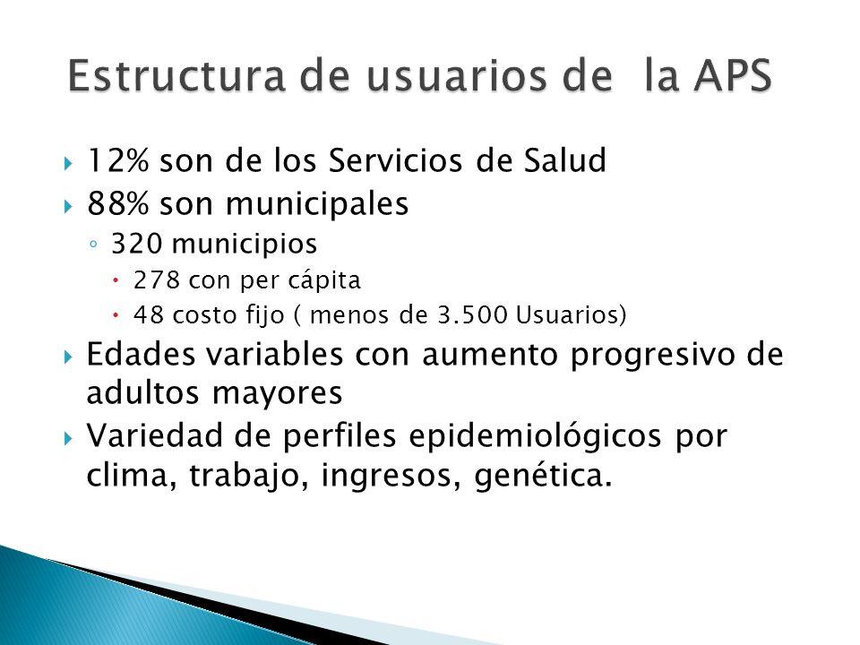 12% son de los Servicios de Salud 88% son municipales 320 municipios 278 con per cápita 48 costo fijo ( menos de 3.500 Usuarios) Edades variables con