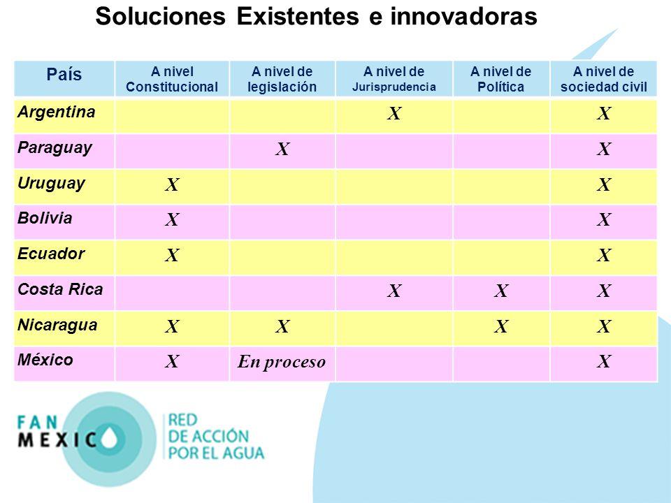 Soluciones Existentes e innovadoras País A nivel Constitucional A nivel de legislación A nivel de Jurisprudencia A nivel de Política A nivel de socied