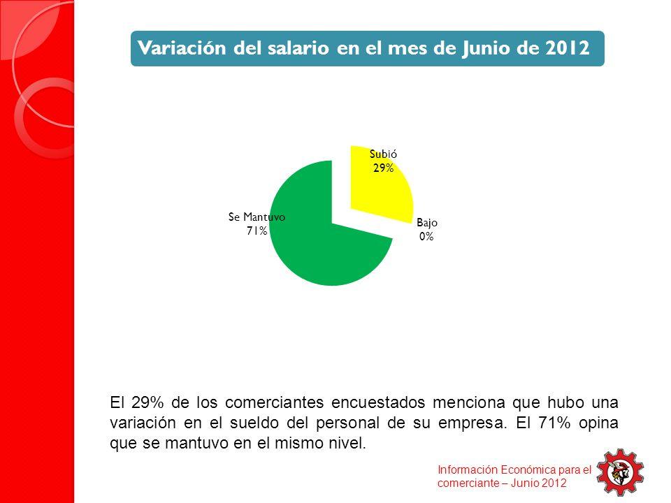 El 29% de los comerciantes encuestados menciona que hubo una variación en el sueldo del personal de su empresa.