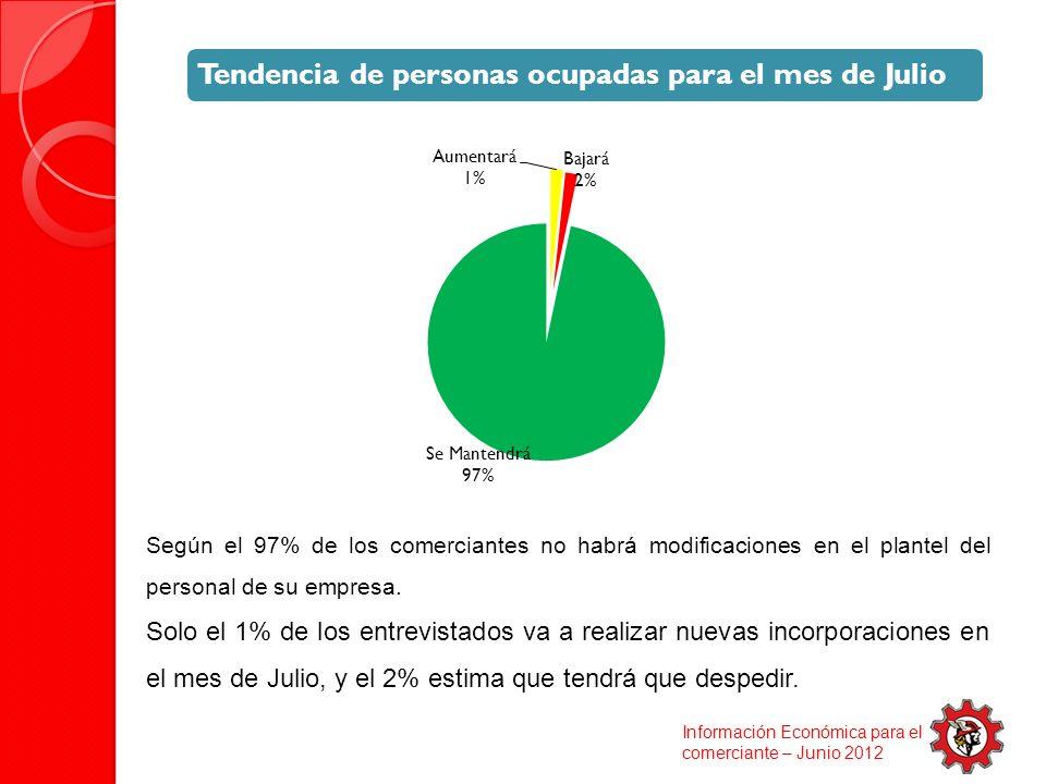 Según el 97% de los comerciantes no habrá modificaciones en el plantel del personal de su empresa.