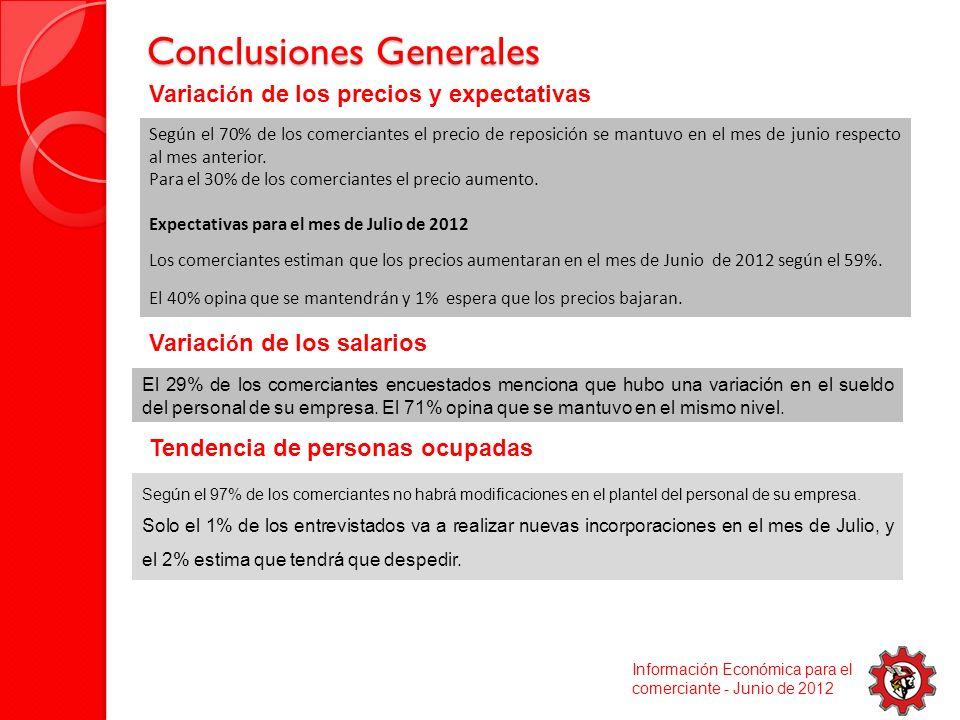 Conclusiones Generales Conclusiones Generales Información Económica para el comerciante - Junio de 2012 Variaci ó n de los precios y expectativas Variaci ó n de los salarios Según el 97% de los comerciantes no habrá modificaciones en el plantel del personal de su empresa.